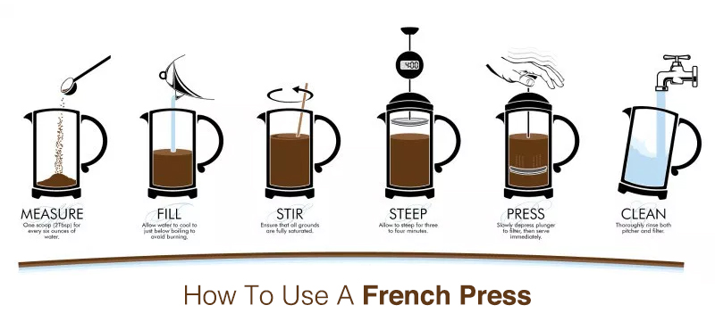 how to use a french press step by step guide coffeedx. Black Bedroom Furniture Sets. Home Design Ideas